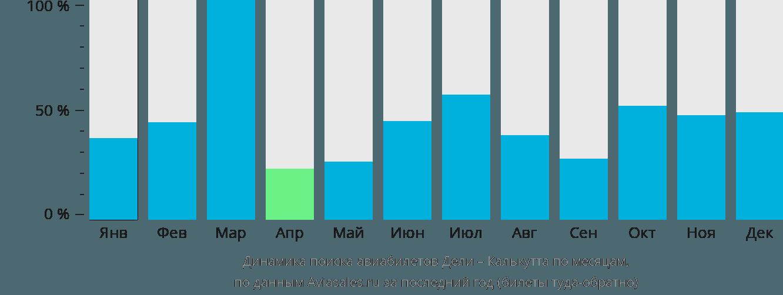 Динамика поиска авиабилетов из Дели в Калькутту по месяцам