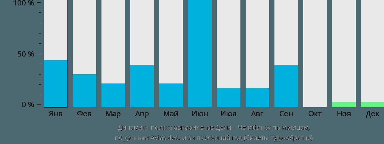 Динамика поиска авиабилетов из Дели в Челябинск по месяцам