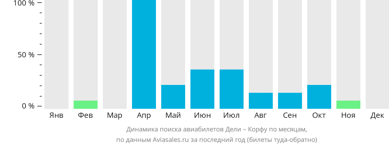 Динамика поиска авиабилетов из Дели на Корфу по месяцам
