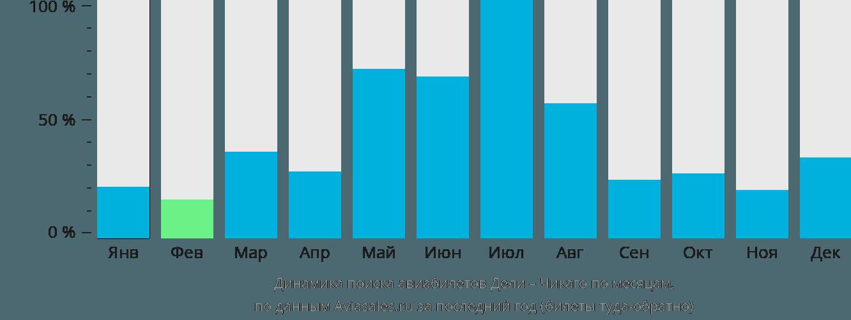 Динамика поиска авиабилетов из Дели в Чикаго по месяцам
