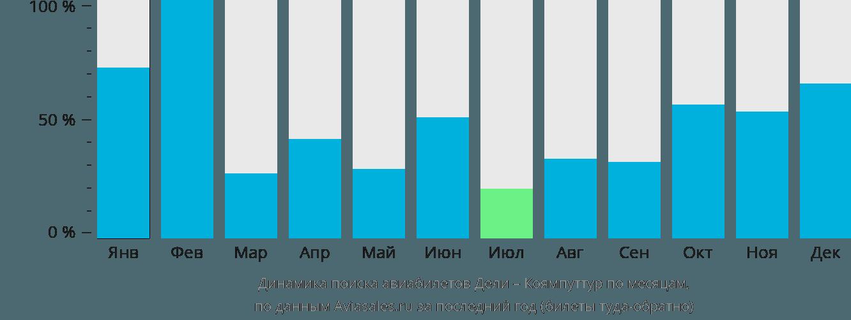 Динамика поиска авиабилетов из Дели в Коямпуттур по месяцам