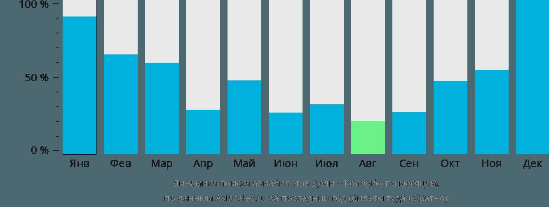 Динамика поиска авиабилетов из Дели в Коломбо по месяцам