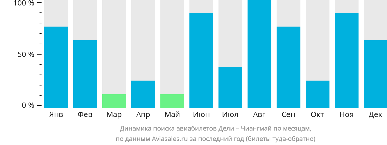Динамика поиска авиабилетов из Дели в Чиангмай по месяцам