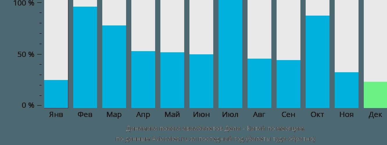 Динамика поиска авиабилетов из Дели в Китай по месяцам