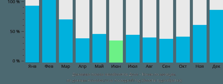 Динамика поиска авиабилетов из Дели в Кочин по месяцам