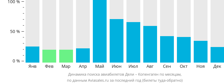 Динамика поиска авиабилетов из Дели в Копенгаген по месяцам