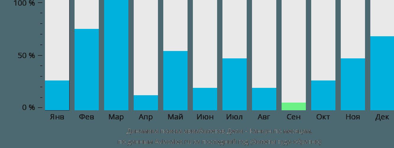 Динамика поиска авиабилетов из Дели в Канкун по месяцам