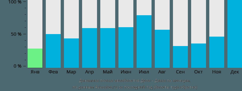 Динамика поиска авиабилетов из Дели в Дакку по месяцам