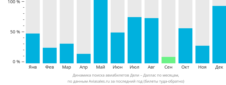 Динамика поиска авиабилетов из Дели в Даллас по месяцам