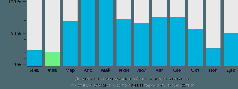 Динамика поиска авиабилетов из Дели в Даммам по месяцам
