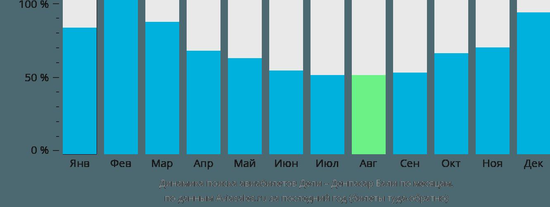 Динамика поиска авиабилетов из Дели в Денпасар Бали по месяцам