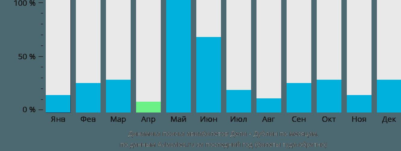 Динамика поиска авиабилетов из Дели в Дублин по месяцам