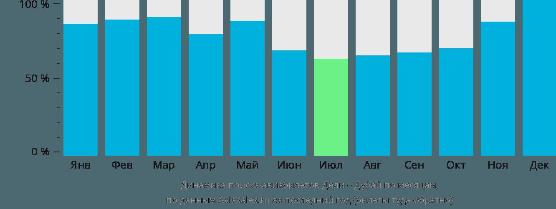 Динамика поиска авиабилетов из Дели в Дубай по месяцам