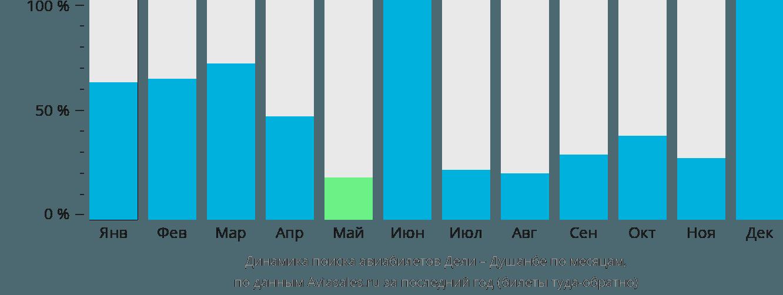 Динамика поиска авиабилетов из Дели в Душанбе по месяцам