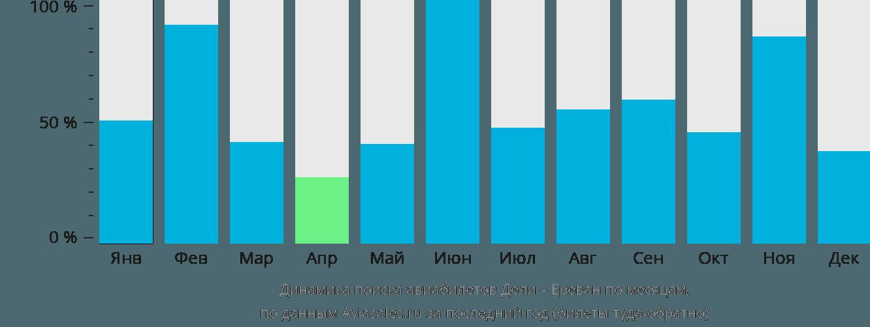 Динамика поиска авиабилетов из Дели в Ереван по месяцам