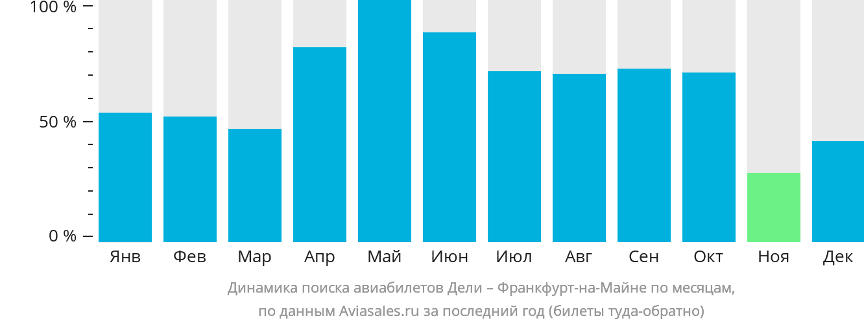 Динамика поиска авиабилетов из Дели во Франкфурт-на-Майне по месяцам