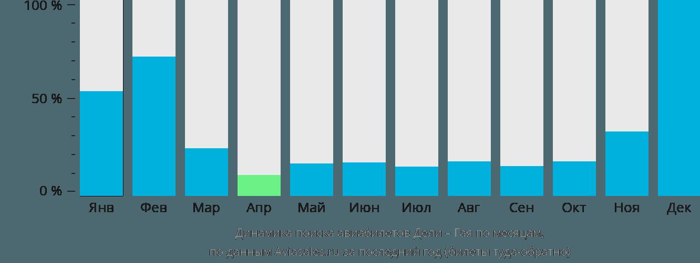 Динамика поиска авиабилетов из Дели в Гаю по месяцам