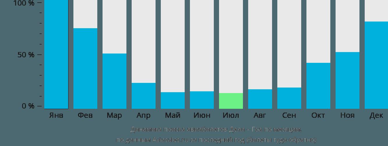 Динамика поиска авиабилетов из Дели в Гоа по месяцам