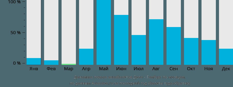 Динамика поиска авиабилетов из Дели в Гамбург по месяцам