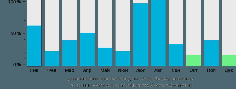 Динамика поиска авиабилетов из Дели в Хубли-Дхарвад по месяцам