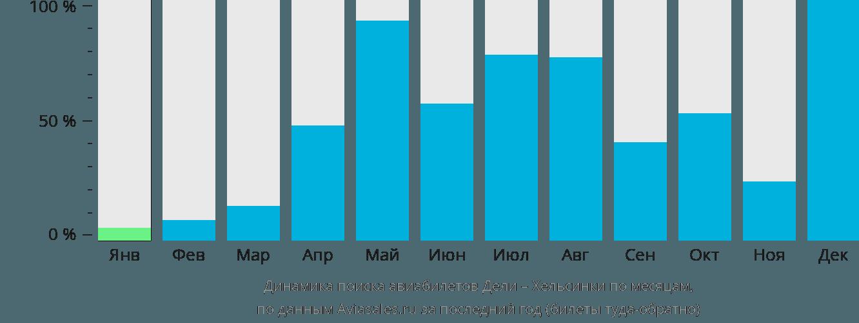 Динамика поиска авиабилетов из Дели в Хельсинки по месяцам