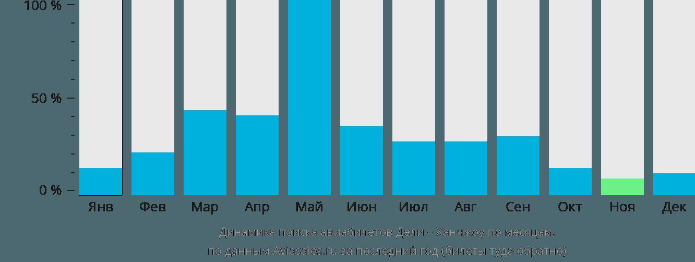 Динамика поиска авиабилетов из Дели в Ханчжоу по месяцам