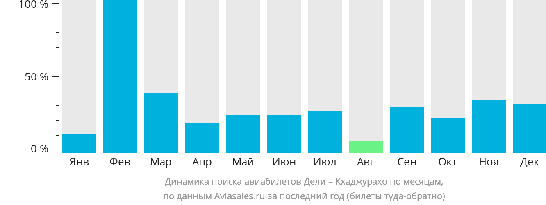 Динамика поиска авиабилетов из Дели в Кхаджурахо по месяцам