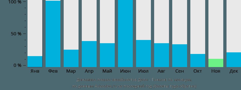 Динамика поиска авиабилетов из Дели в Гонконг по месяцам