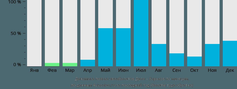 Динамика поиска авиабилетов из Дели в Харьков по месяцам