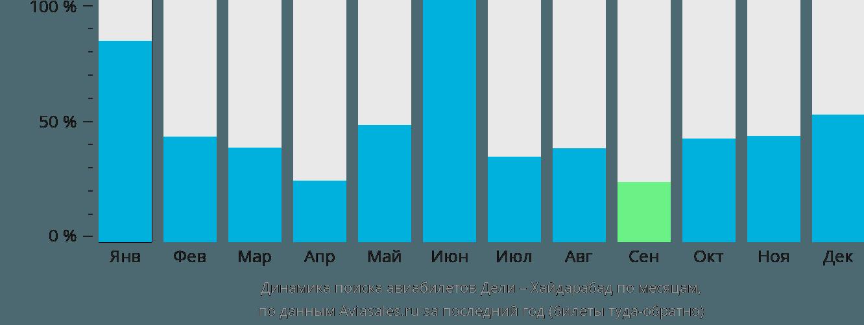 Динамика поиска авиабилетов из Дели в Хайдарабад по месяцам