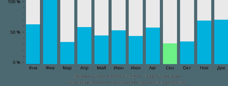 Динамика поиска авиабилетов из Дели в Индор по месяцам