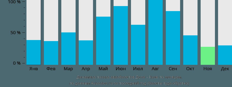 Динамика поиска авиабилетов из Дели в Киев по месяцам