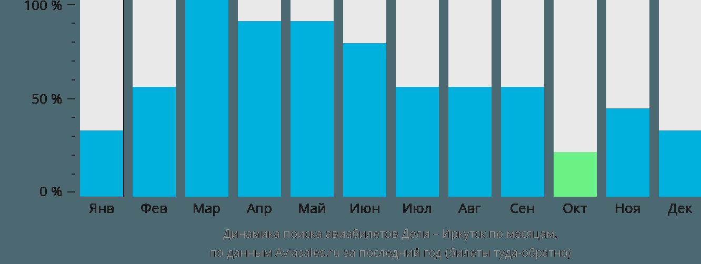 Динамика поиска авиабилетов из Дели в Иркутск по месяцам