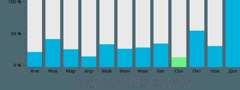 Динамика поиска авиабилетов из Дели в Импхал по месяцам