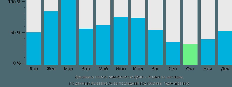 Динамика поиска авиабилетов из Дели в Индию по месяцам