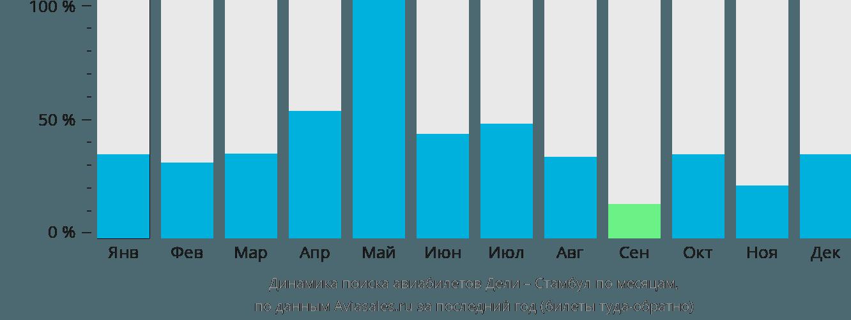 Динамика поиска авиабилетов из Дели в Стамбул по месяцам