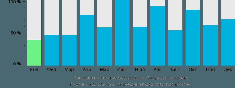 Динамика поиска авиабилетов из Дели в Багдогру по месяцам