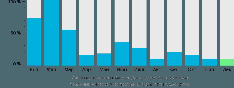 Динамика поиска авиабилетов из Дели в Аллахабад по месяцам