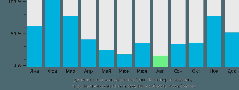 Динамика поиска авиабилетов из Дели в Мангалур по месяцам