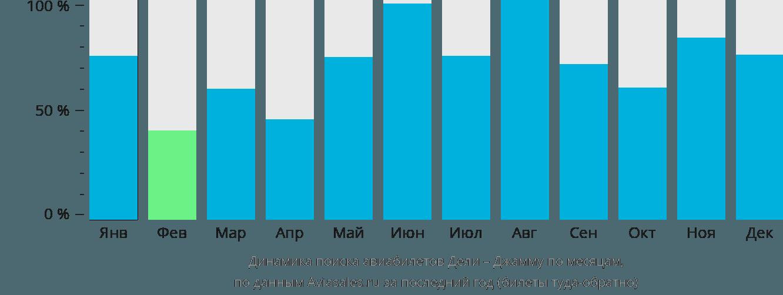 Динамика поиска авиабилетов из Дели в Джамму по месяцам