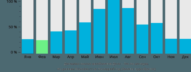 Динамика поиска авиабилетов из Дели в Лех по месяцам