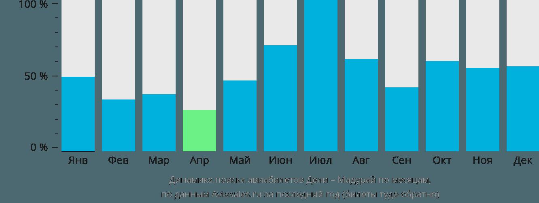 Динамика поиска авиабилетов из Дели в Мадурай по месяцам