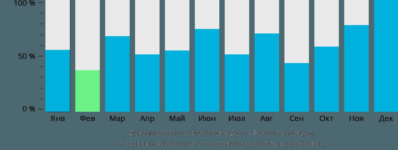 Динамика поиска авиабилетов из Дели в Ранчи по месяцам