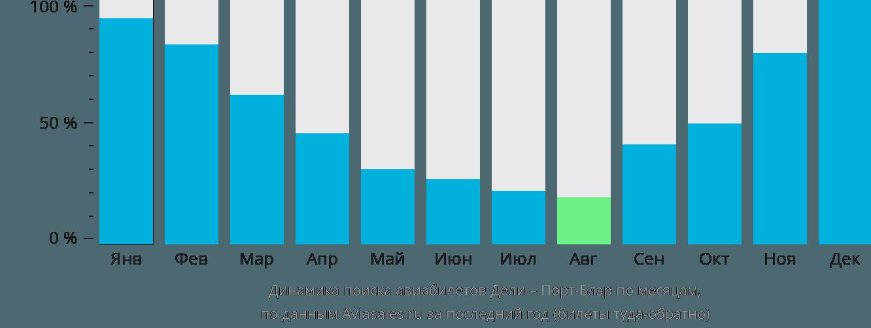 Динамика поиска авиабилетов из Дели в Порт-Блэр по месяцам