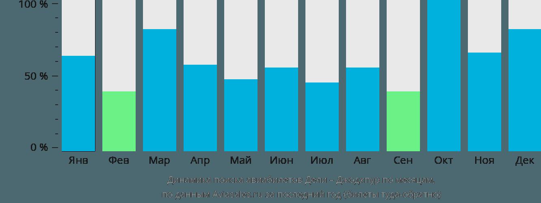 Динамика поиска авиабилетов из Дели в Джодхпур по месяцам