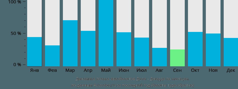 Динамика поиска авиабилетов из Дели в Джидду по месяцам