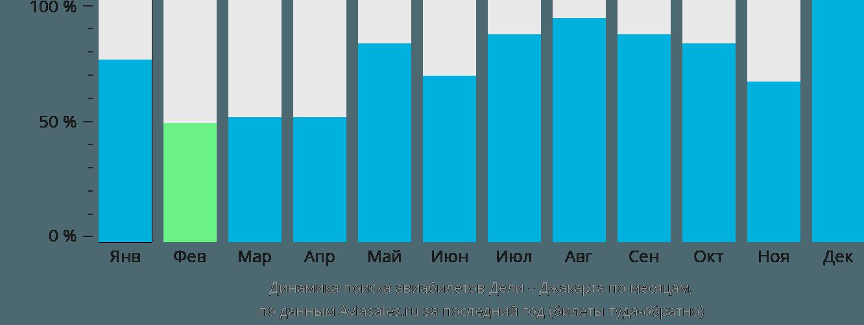 Динамика поиска авиабилетов из Дели в Джакарту по месяцам