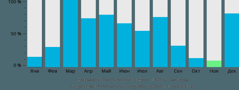 Динамика поиска авиабилетов из Дели в Кабул по месяцам