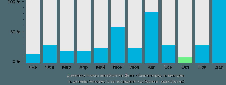 Динамика поиска авиабилетов из Дели в Калининград по месяцам
