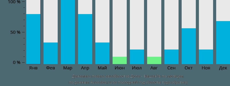 Динамика поиска авиабилетов из Дели в Кишинёв по месяцам